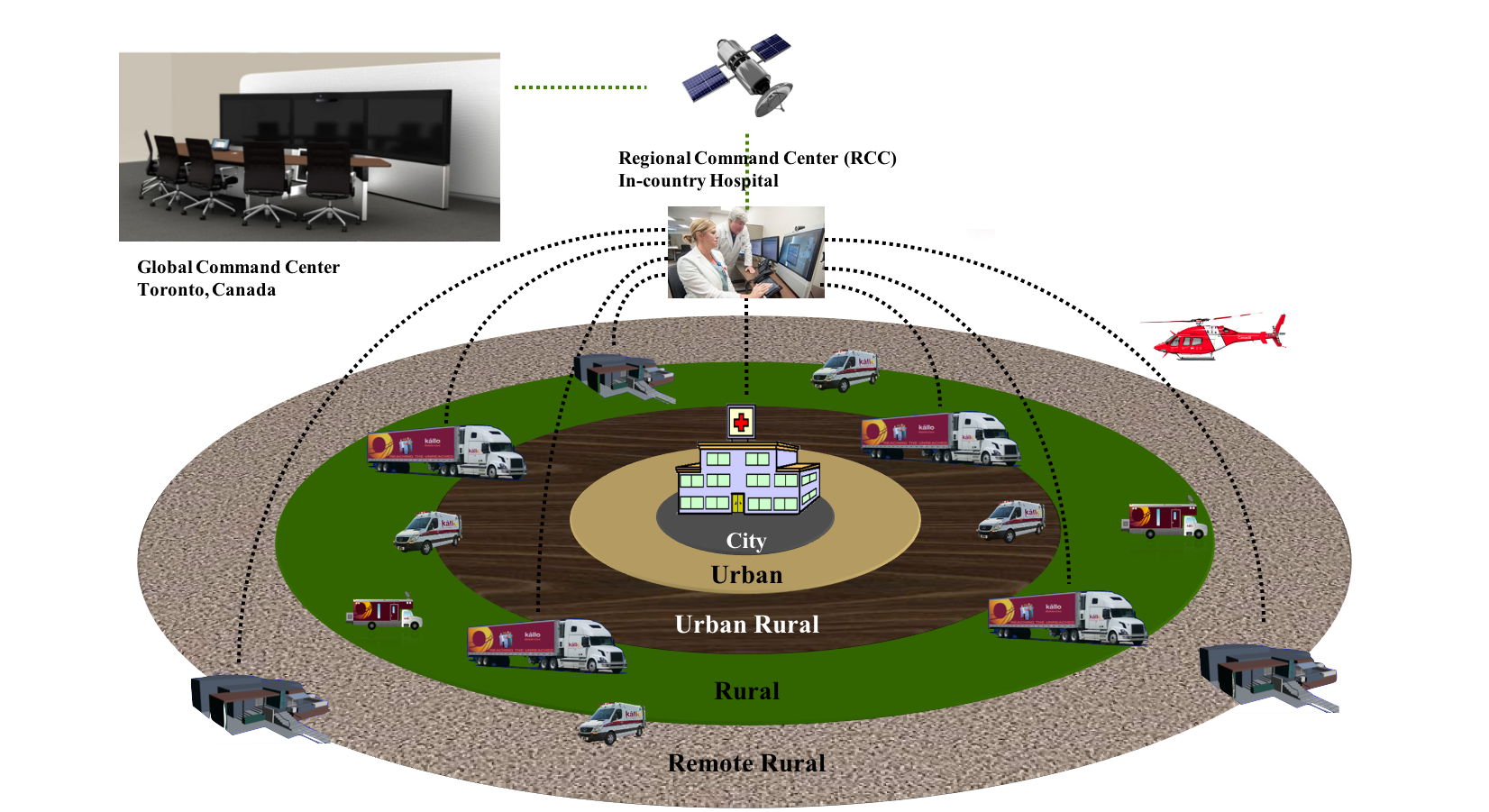 Kallo's Integrated Delivery System
